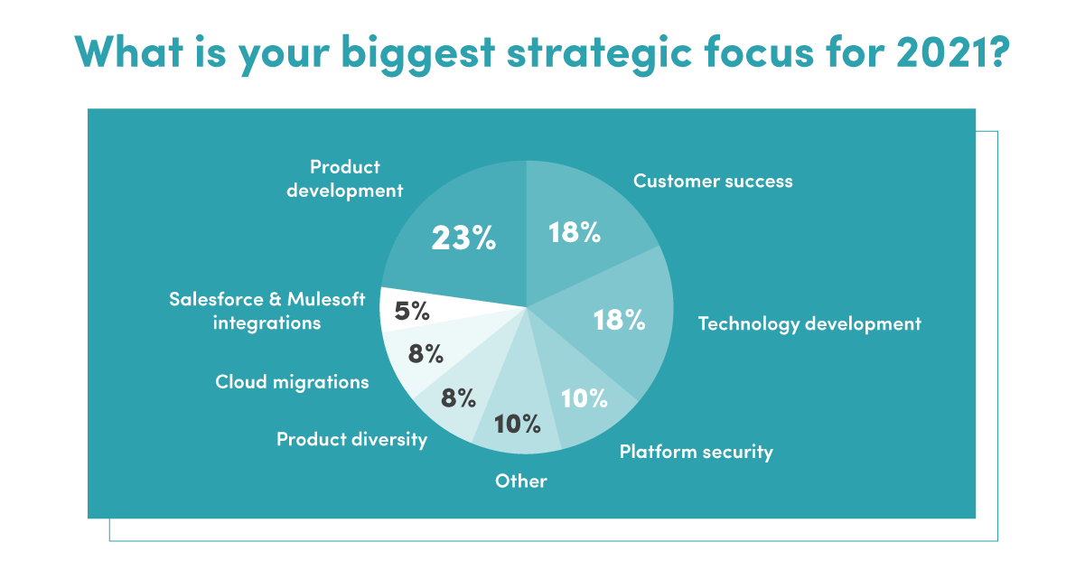 Typeqast Survey 2021_blog image 2